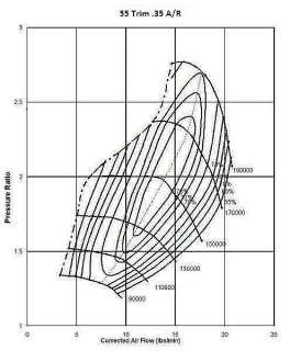 Universal Polaris RZR Turbo Kit Turbocharger